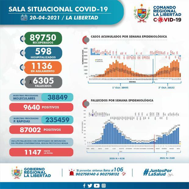 Cifras COVID-19 (Foto: Sala Situacional COVID-19 La Libertad)