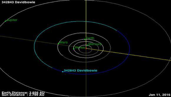 David Bowie: NASA rinde homenaje al cantante recordando al asteroide que lleva su nombre