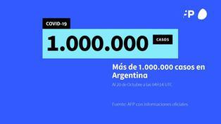 Argentina supera el millón de contagios del nuevo coronavirus