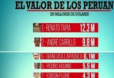 Selección Peruana: Conoce los millonarios sueldos de André Carrillo, Edison Flores, Lapadula, entre otros
