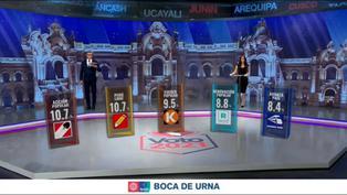 Flash electoral con los primeros resultados para el Congreso: Así quedaría conformado