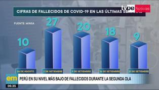 Perú registra su nivel más bajo de fallecidos por coronavirus durante la segunda ola