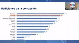 Estudio sitúa a Nicaragua como el país más corrupto de Latinoamérica
