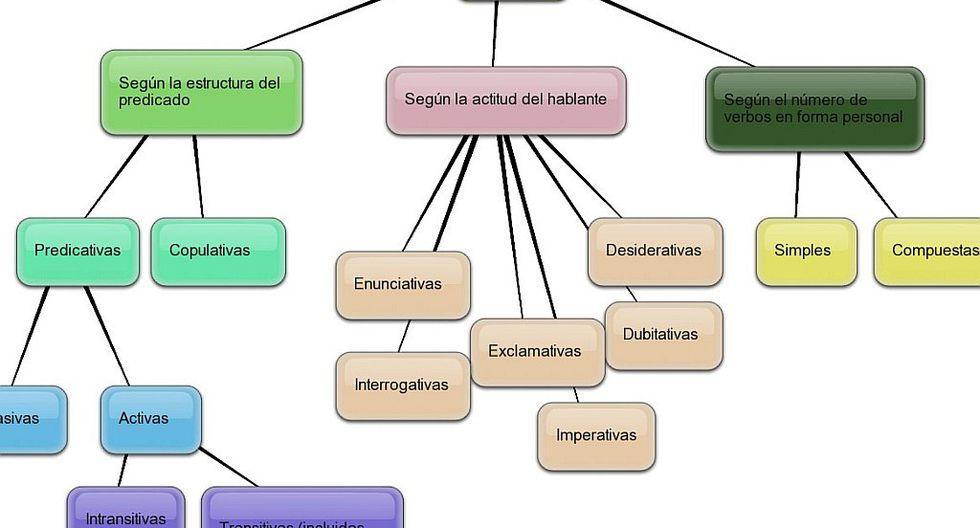 Mapa semántico y su importancia en el aprendizaje
